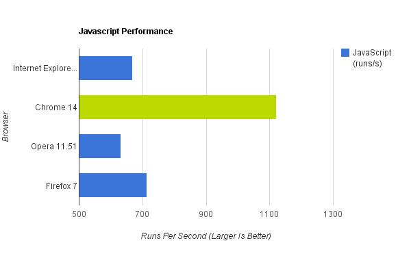 Grafico che illustra il numero di elaborazione javascript al secondo