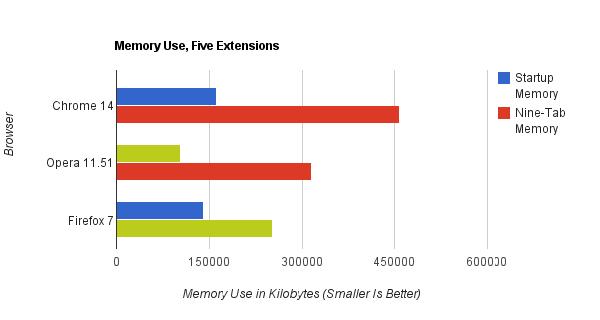 Grafico rappresentante le perfomance dei browser con 5 estensioni attive