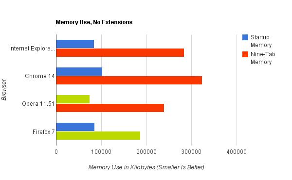 Grafico illustrante il tempo di caricamento dei browser senza estensioni attive