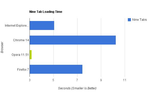 Grafico illustrante il tempo di caricamento delle tab dei browser