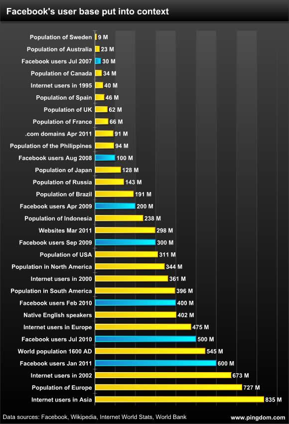 Grafico che mostra la crescita di facebook negli anni