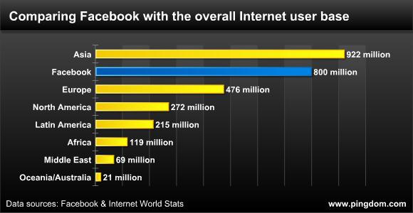 Grafico che illustra il confronto tra gli abitanti dei continenti del mondo e gli utenti di facebook