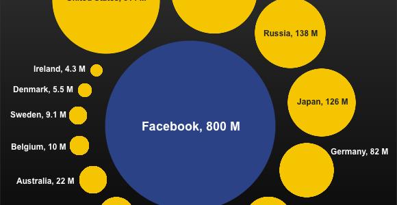 Grafico che confronta il numero di utenti facebook nel 2011 con gli abitanti di alcuni stati
