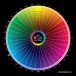 La teoria dei colori e la sua importanza