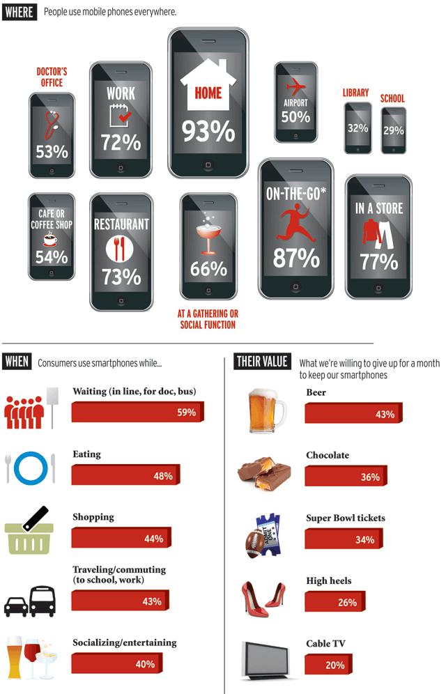 Usi e abitudini dello Smartphone negli USA, ricerca per studiare il comportamento di utilizzo di Iphone e Smartphone in America, quando ci si collega e da dove ci si collega solitamente