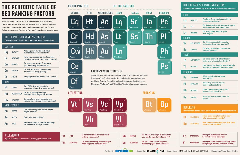 11 Infografiche utili per i SEO