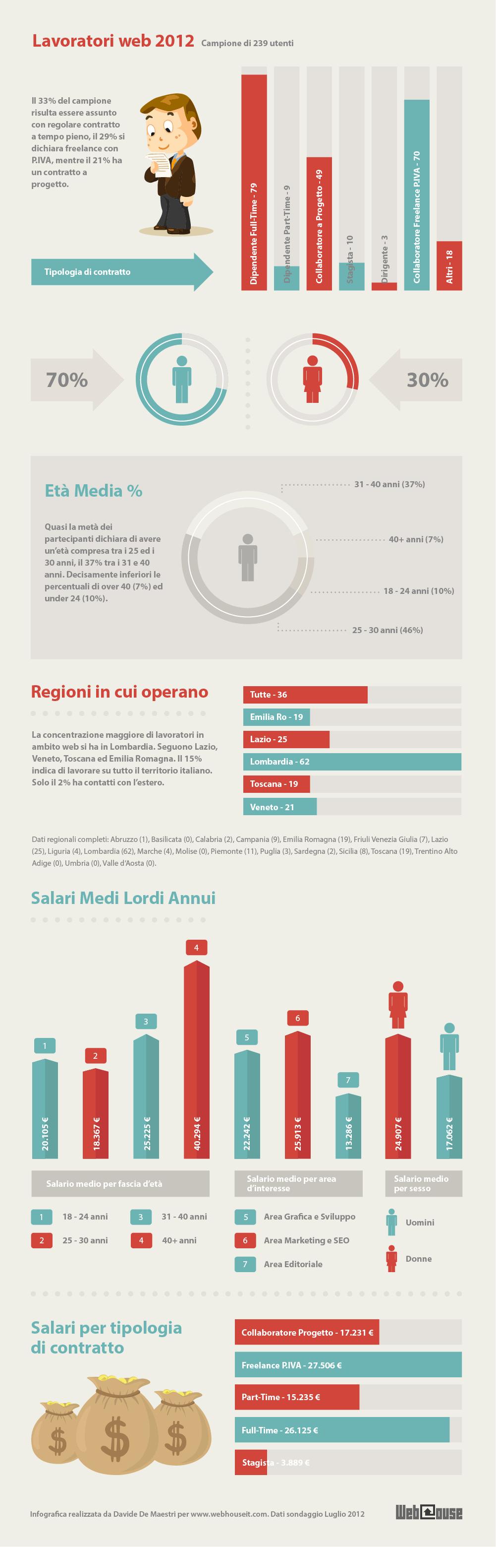 Infografica Stipendi Lavoratori Web