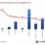 Esiste una frequenza migliore per postare su Facebook? Dipende