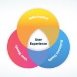 User experience: creare un'esperienza d'uso eccellente