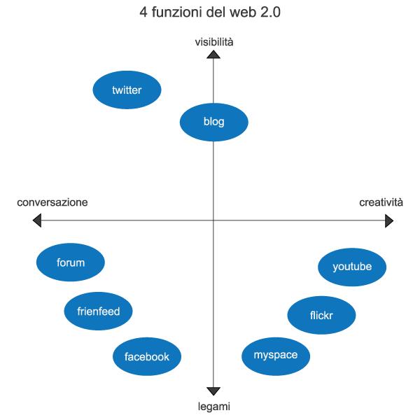 4funzionidelweb2.0