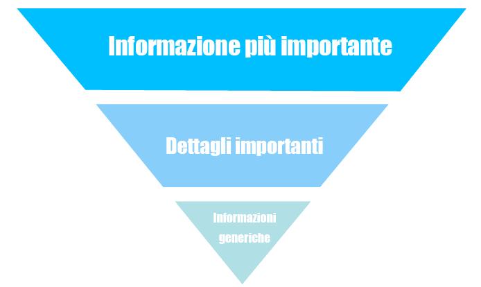 piramide-invertita