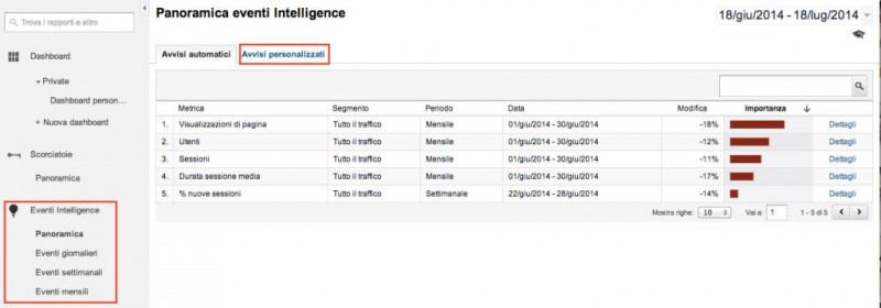 eventi-intelligence-google-analytics