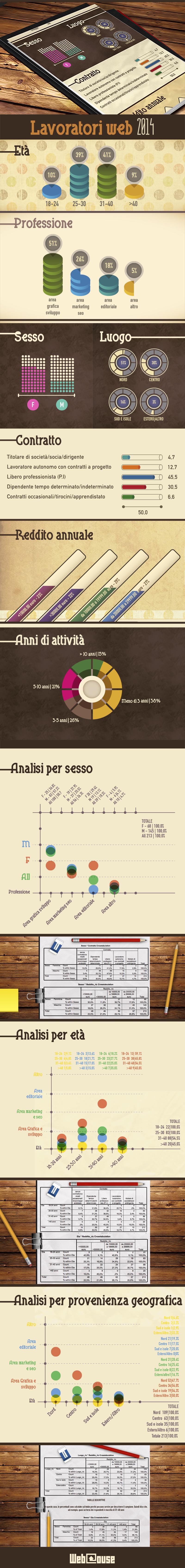 Risultati Sondaggio Guadagno Lavoratori Web 2014