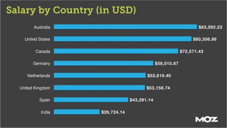 stipendi dei professionisti digitali per paese