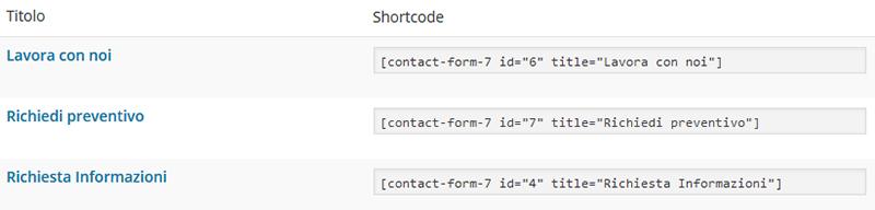 Contact form 7: creazione dei moduli