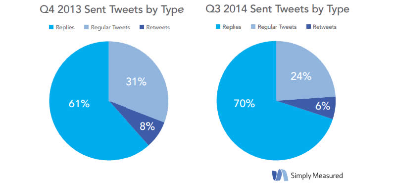Comportamento brand Twitter 2014