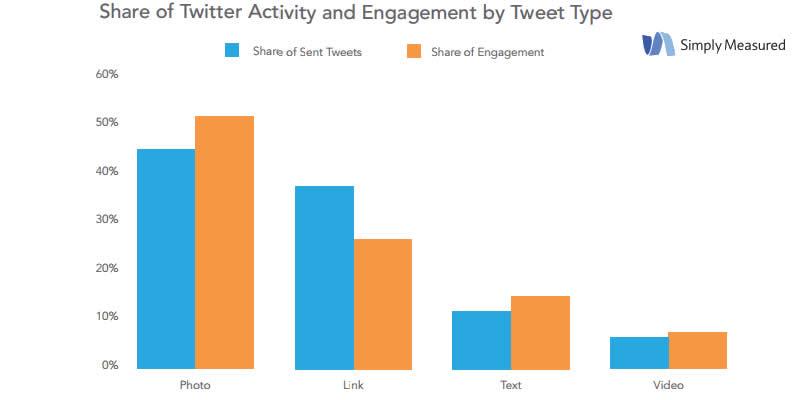 Contenuti Twitter condivisi 2014