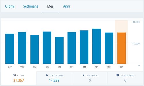 Jetpack Site Management: le statistiche