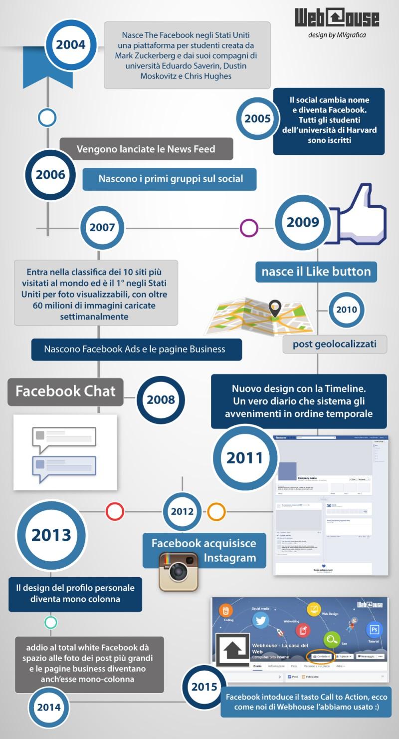 infografica_webhouse_facebook