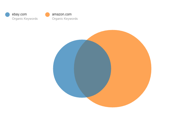 SEMrush Domain vs. Domain