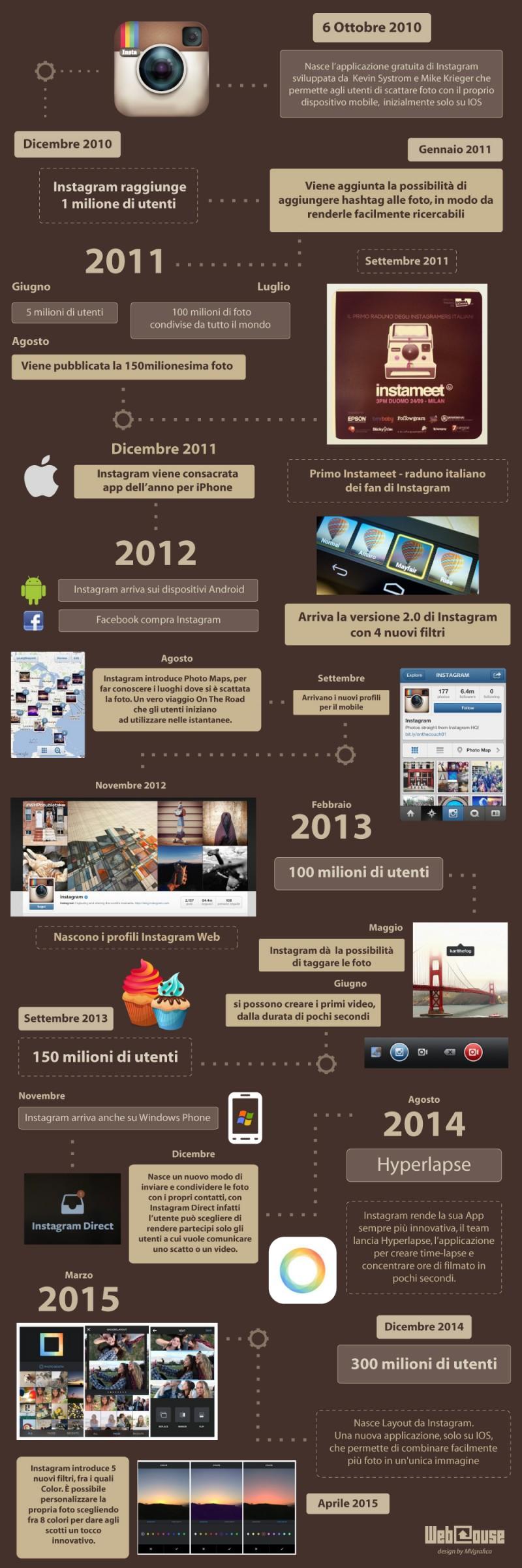 infografica_webhouse_instagram