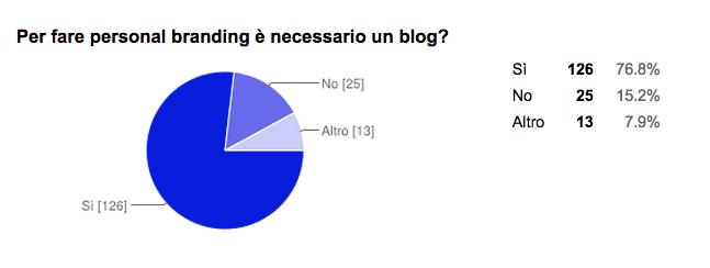 Fare personal branding: il blog è necessario?