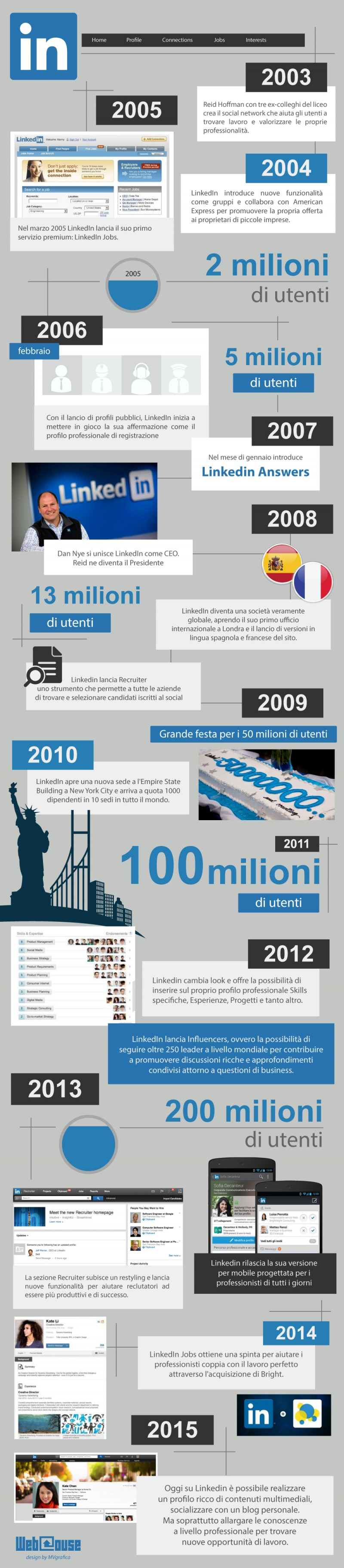 infografica_linkedin_webhouse