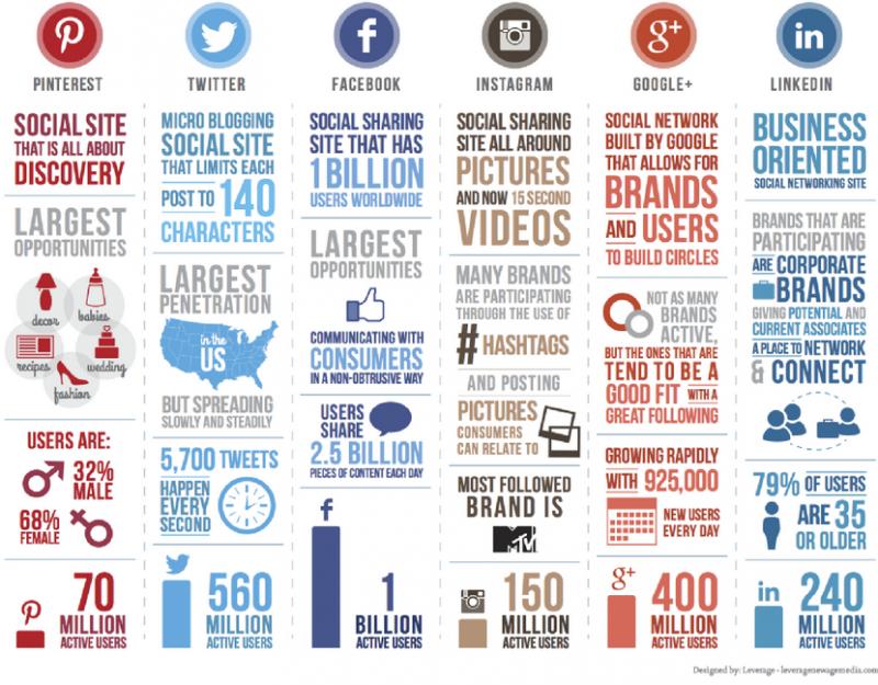 Social Media a confronto