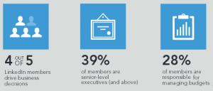linkedin-ads-statistics
