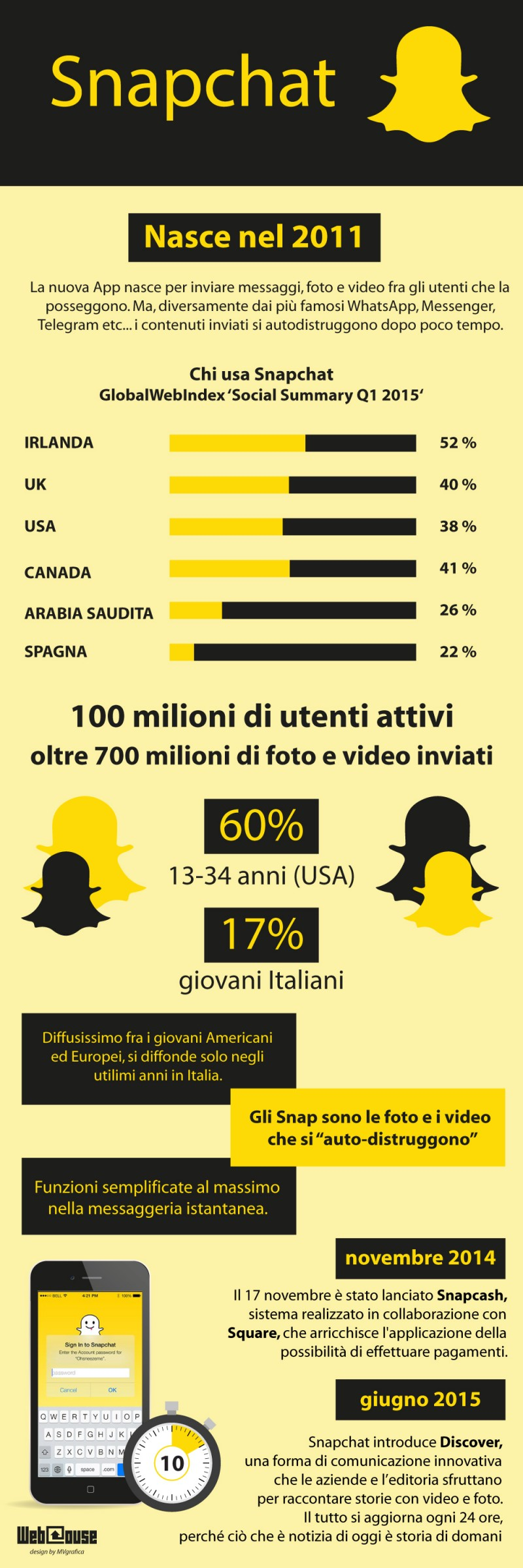 infografica_snapchat_webhouse