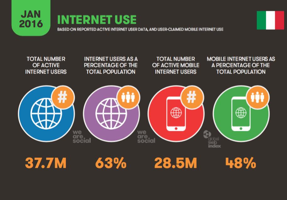 Utilizzo di Internet in Italia