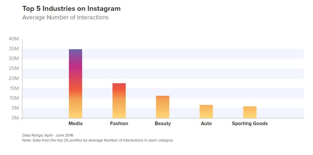 Settori Instagram più attivi