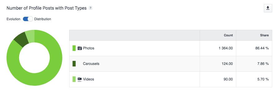 La tipologia di contenuti condivisi su Instagram dalle banche italiane