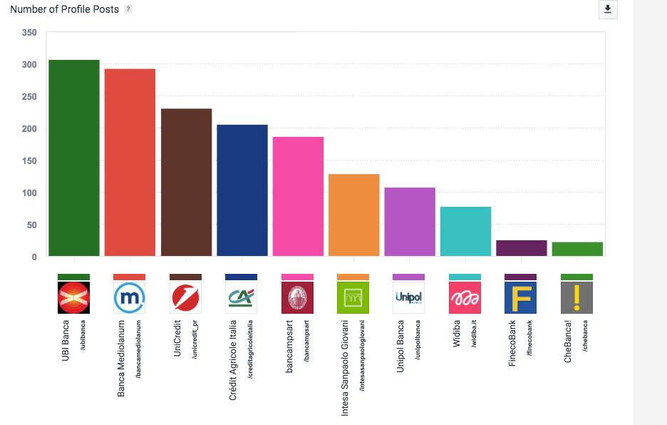 Il numero di contenuti condivisi su Instagram dalle banche italiane