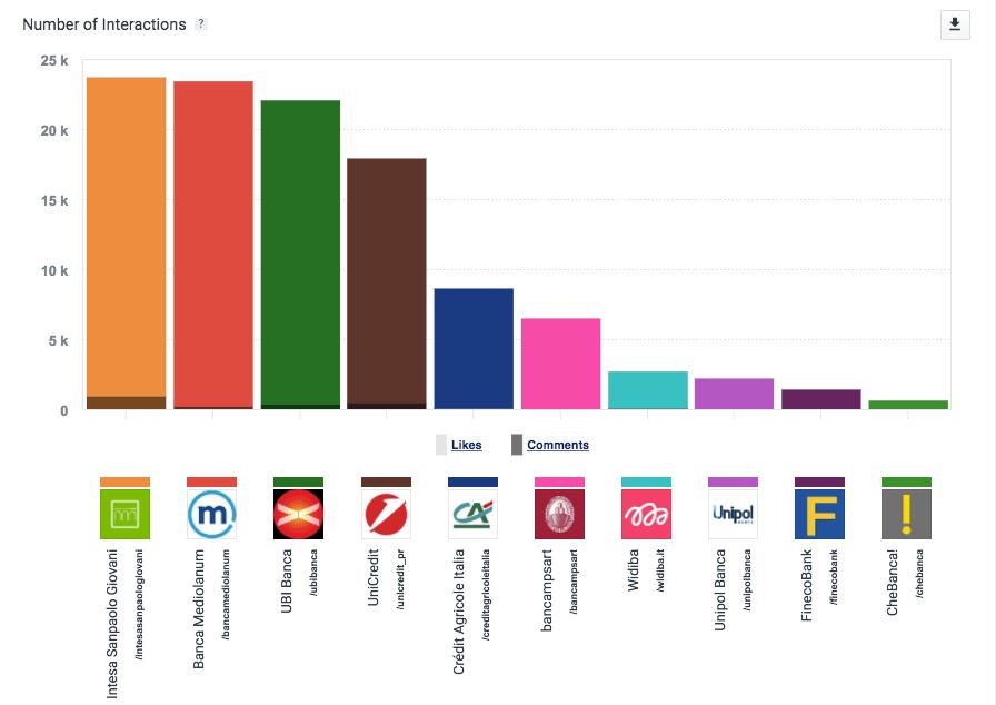 il numero di interazioni delle diverse banche italiane su Instagram