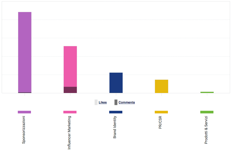 La classifica dei contenuti che hanno generato più interazioni per le banche italiane su Instagram