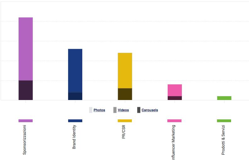 La tipologia di contenuti condivisi dalle banche italiane su instagram