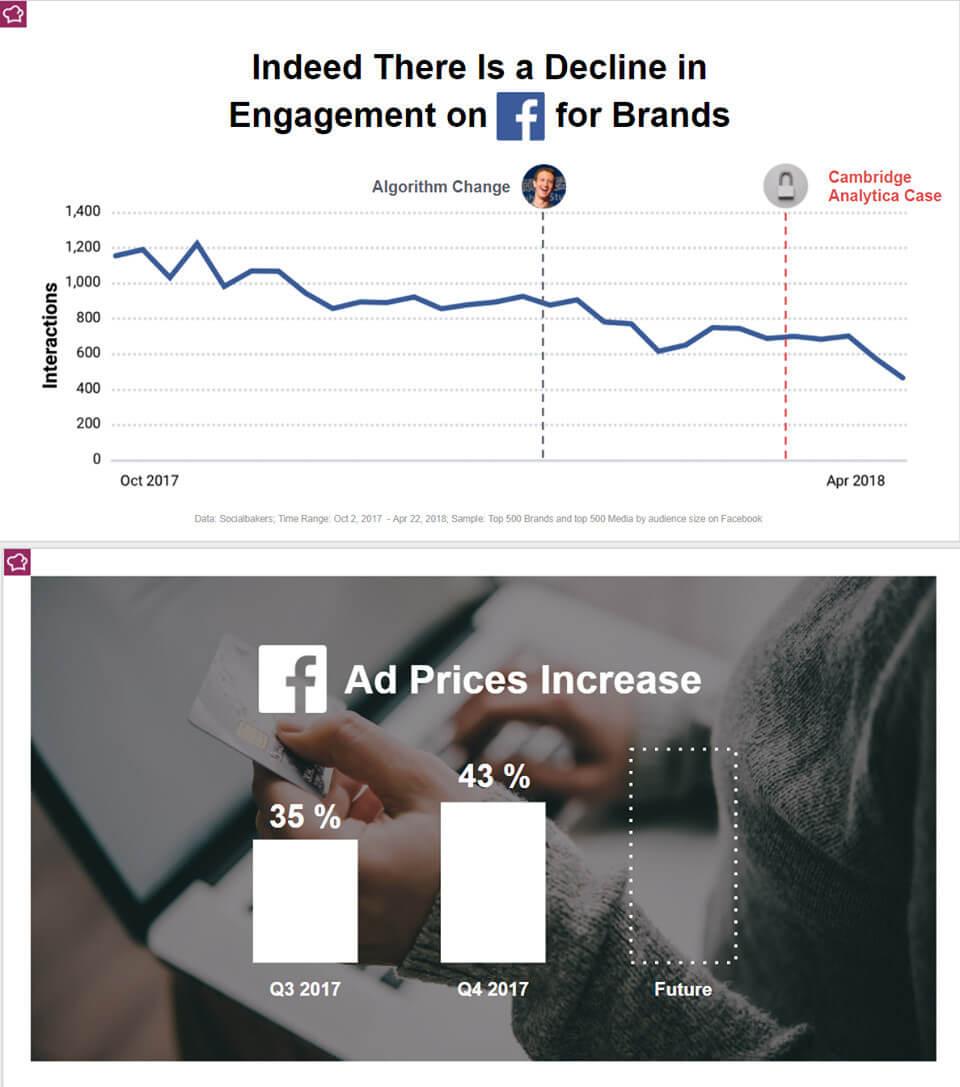 Trend Engage Prague: su Facebook aumenta la spesa e diminuiscono le interazioni